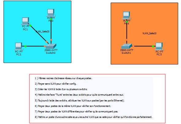 2x VLAN 2x Switch et des PC