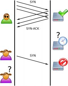 Attaque DDOS - Tcp syn flood