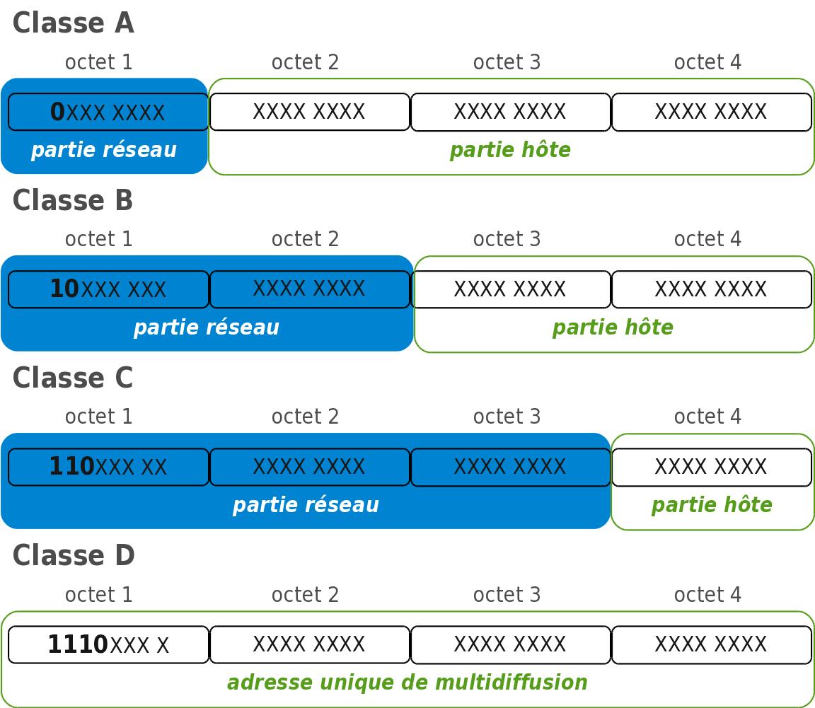 classes d'adresses IP